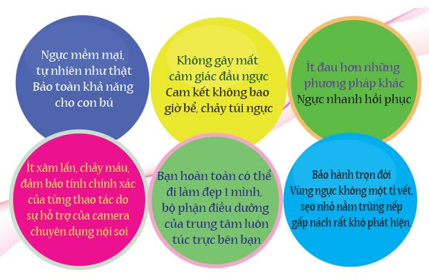 Nâng ngực nội soi đầu tiên tại Việt Nam